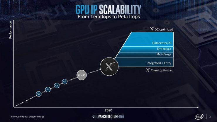 Intel Xe 1 740x416 0