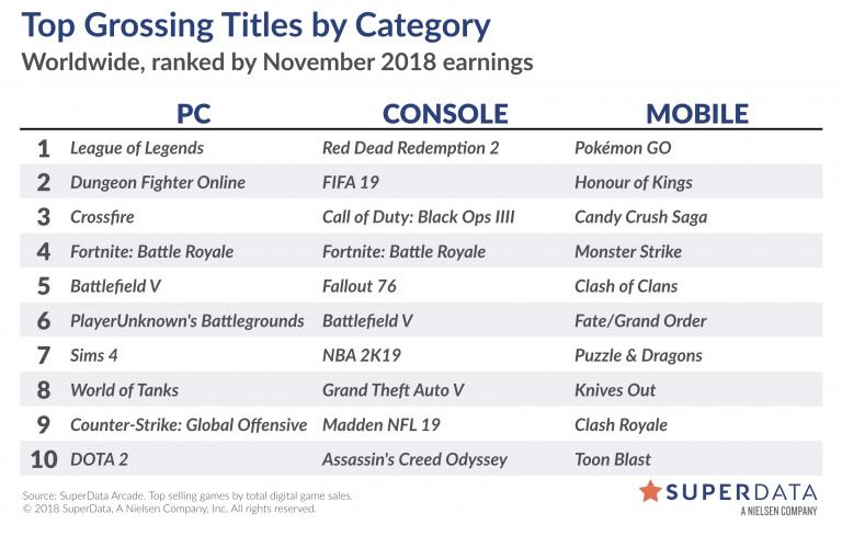 Juegos más vendidos en PC y consola en noviembre 2018