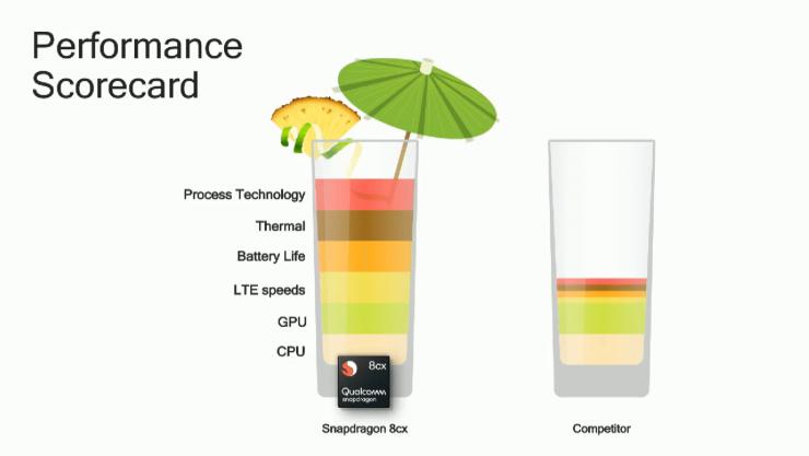 Rendimiento y ventajas del Snapdragon 8cx
