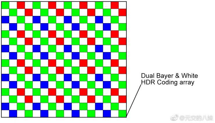 matriz pixeles blancos Sony IMX607
