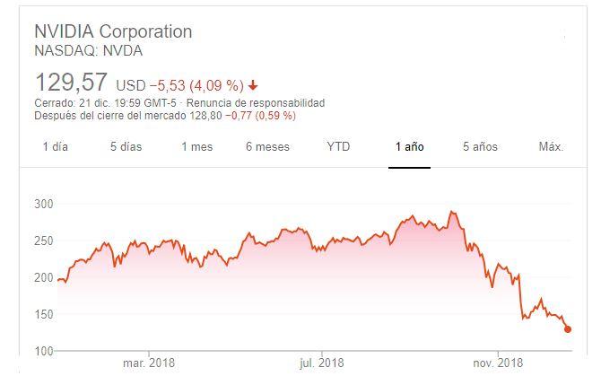 Valor acciones Nvidia 22 diciembre 2018 2
