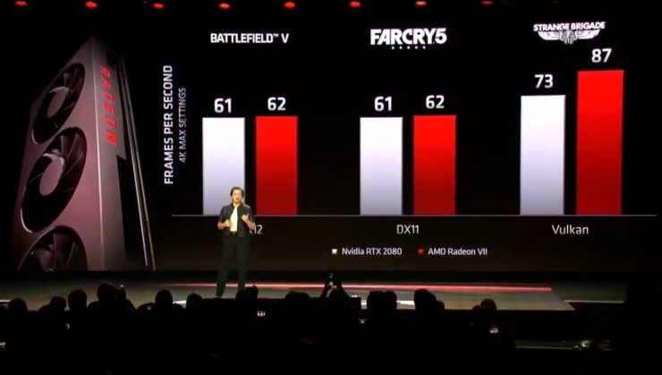 AMD Radeon VII Benchmark 740x419 1