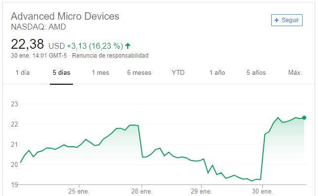 Acciones AMD 30 Enero 2019 0