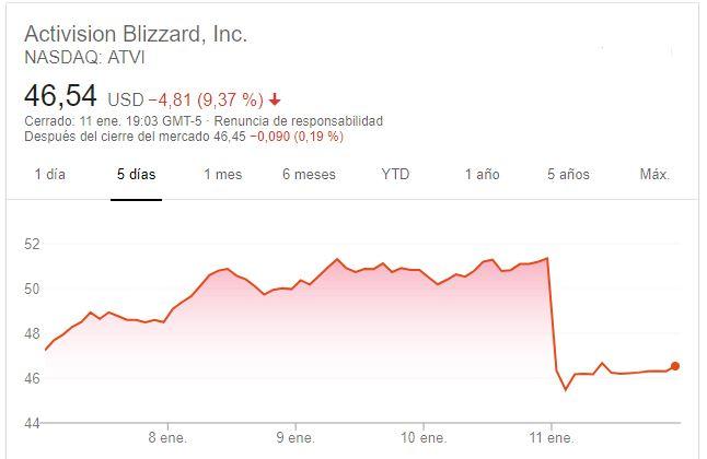 Acciones Activision Blizzard Enero 2019 0