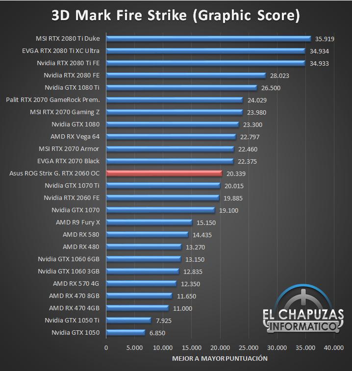 Asus ROG Strix Gaming GeForce RTX 2060 OC 6GB Benchmarks 1 28