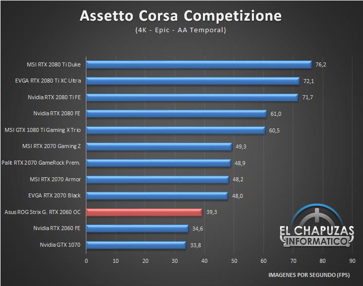 Asus ROG Strix Gaming GeForce RTX 2060 OC 6GB Juegos 4K 1 54