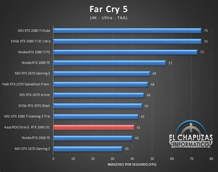 Asus ROG Strix Gaming GeForce RTX 2060 OC 6GB Juegos 4K 5 58