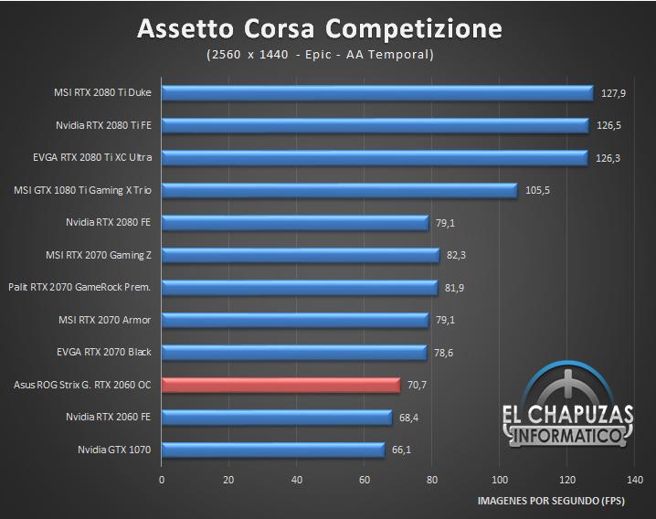 Asus ROG Strix Gaming GeForce RTX 2060 OC 6GB Juegos QHD 2K 1 42