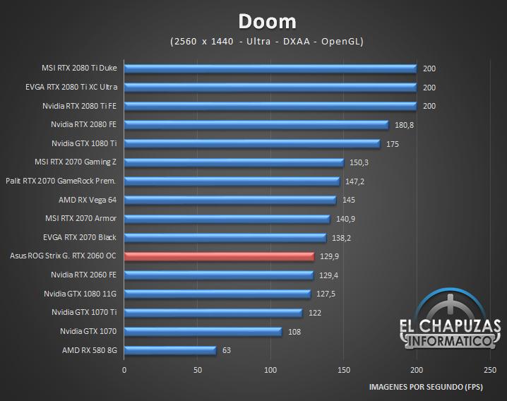 Asus ROG Strix Gaming GeForce RTX 2060 OC 6GB Juegos QHD 2K 4 45