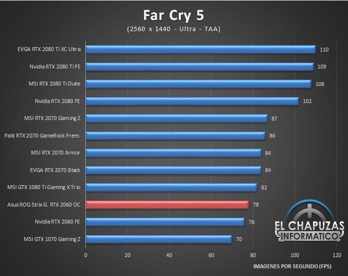 Asus ROG Strix Gaming GeForce RTX 2060 OC 6GB Juegos QHD 2K 5 46