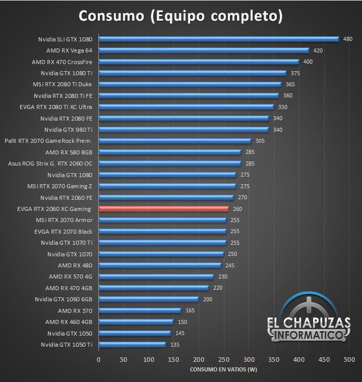 EVGA GeForce RTX 2060 XC Gaming Consumo