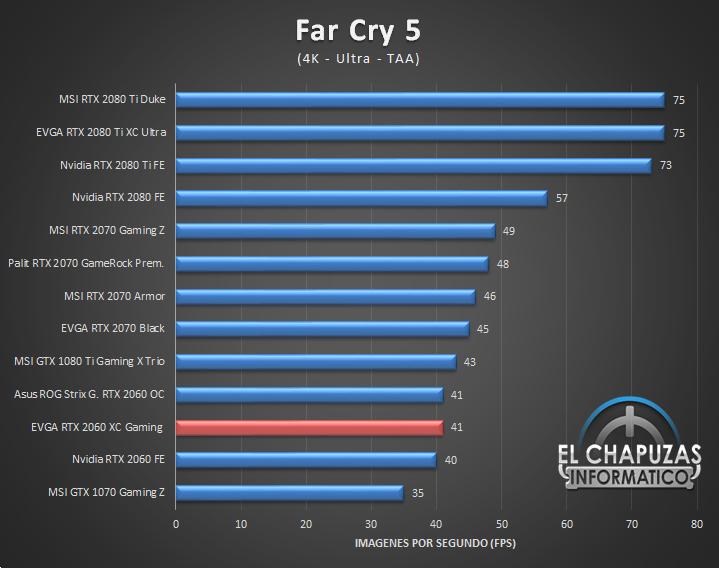 EVGA GeForce RTX 2060 XC Gaming Juegos 4K 5 53