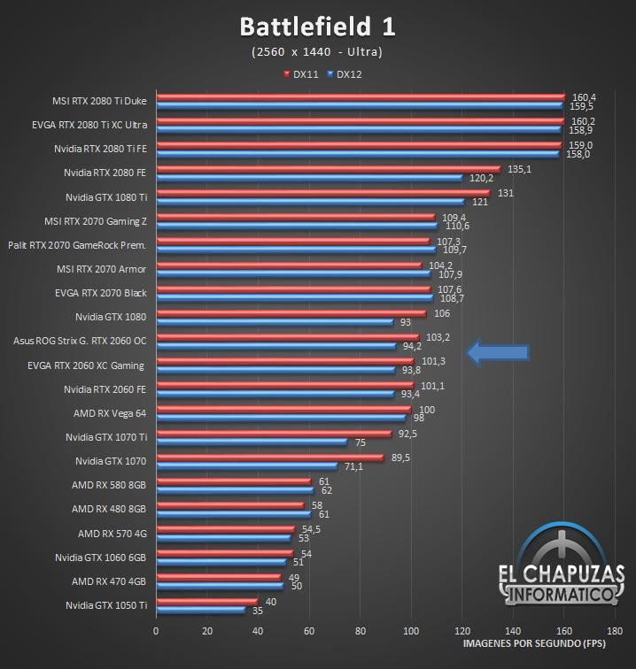 EVGA GeForce RTX 2060 XC Gaming Juegos QHD 2K 2 39