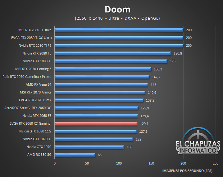 EVGA GeForce RTX 2060 XC Gaming Juegos QHD 2K 4 41