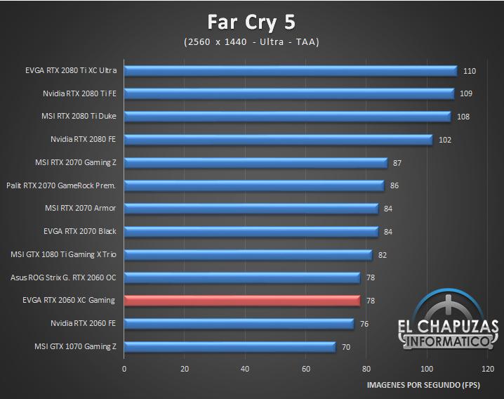 EVGA GeForce RTX 2060 XC Gaming Juegos QHD 2K 5 42