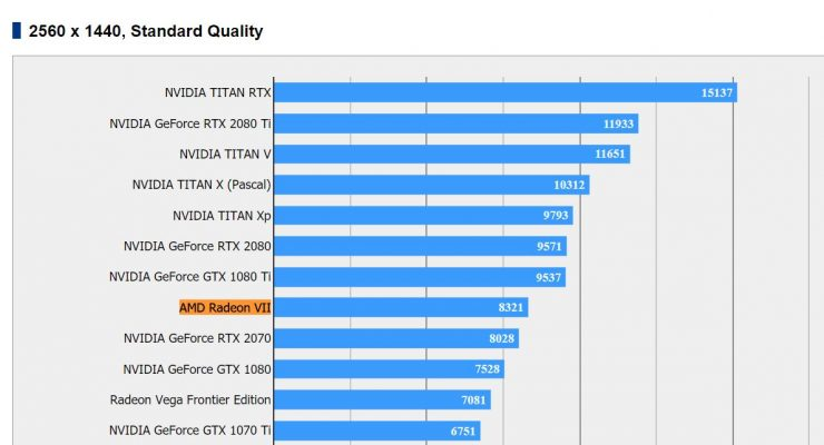 GeForce RTX 2080 vs Radeon VII Final Fantasy XV 740x400 0