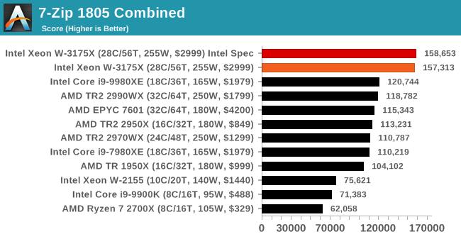 Intel Xeon W 3175X Benchmark 1 1