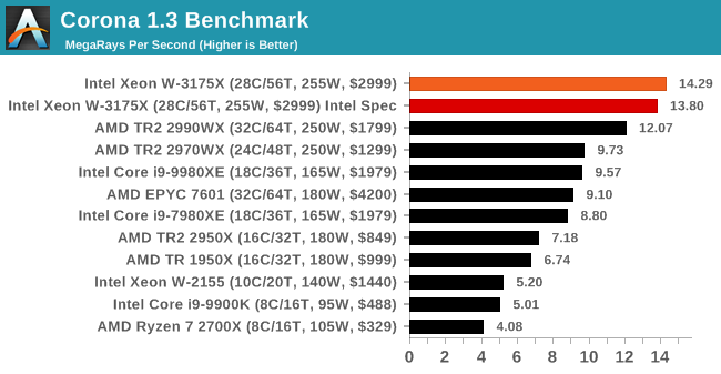 Intel Xeon W 3175X Benchmark 2 2