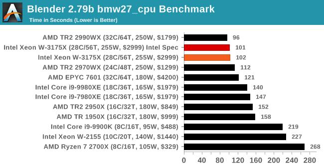 Intel Xeon W 3175X Benchmark 3 3
