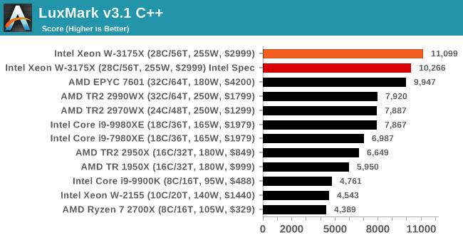 Intel Xeon W 3175X Benchmark 4 4