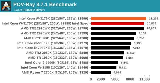 Intel Xeon W 3175X Benchmark 5 5