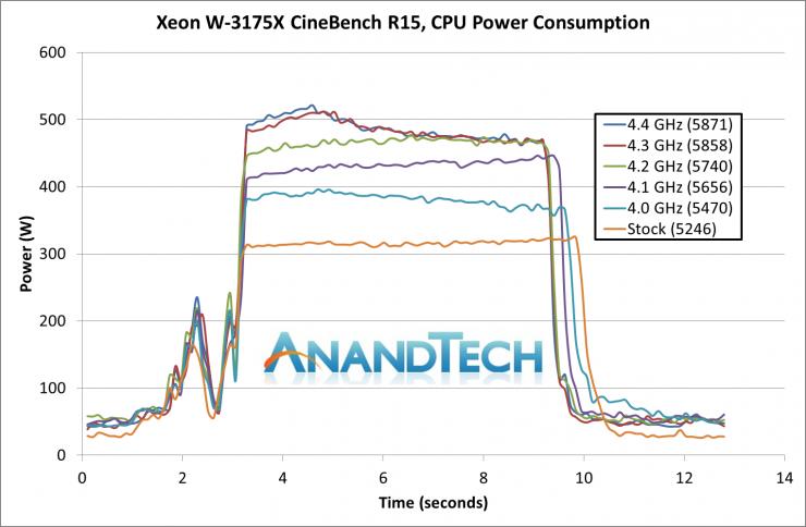 Intel Xeon W 3175X Cinebench R15 740x484 8