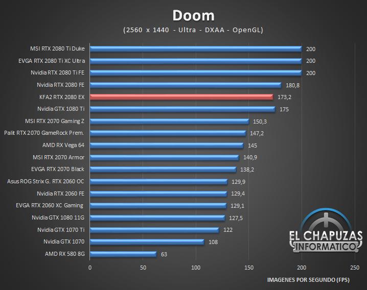 KFA2 GeForce RTX 2080 EX Juegos 2K 3 40