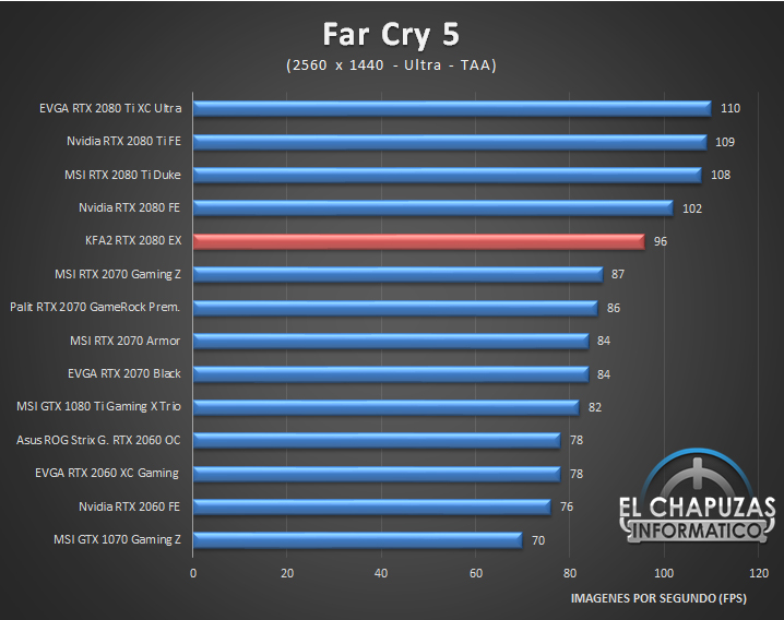 KFA2 GeForce RTX 2080 EX Juegos 2K 4 41