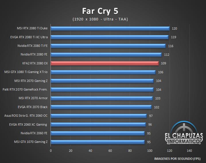 KFA2 GeForce RTX 2080 EX Juegos Full HD 5 31