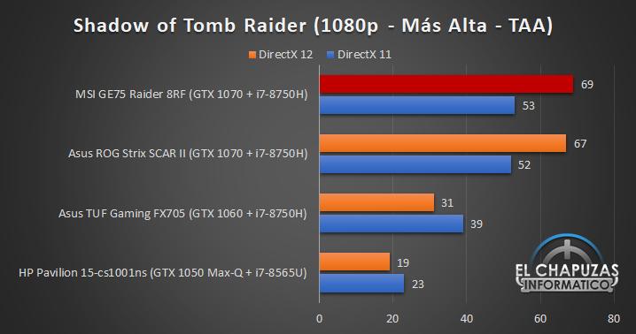 MSI GE75 Raider 8RF Juegos 5 27