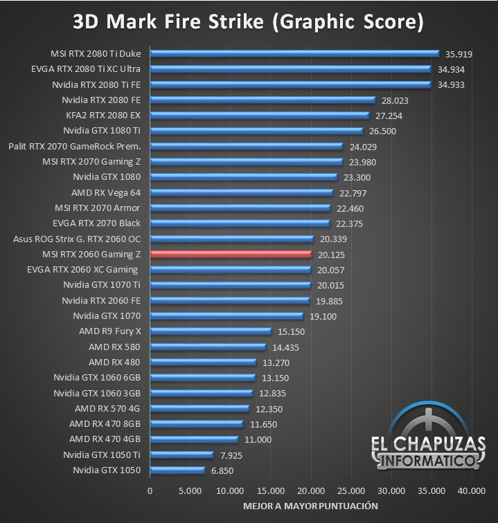 MSI GeForce RTX 2060 Gaming Z Benchmarks 1 24