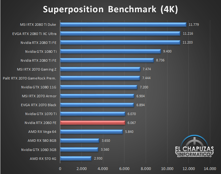 Nvidia GeForce RTX 2060 Founders Edition Benchmarks 3 26