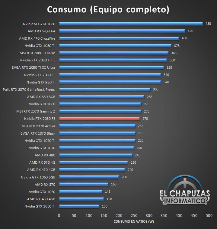 Nvidia GeForce RTX 2060 Founders Edition Consumo