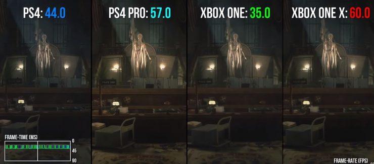 Resident Evil 2 comparativa gráfica consolas