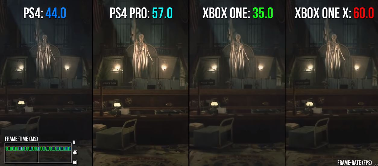 Resident Evil 2 Remake En Playstation 4 Pro Vs Xbox One X
