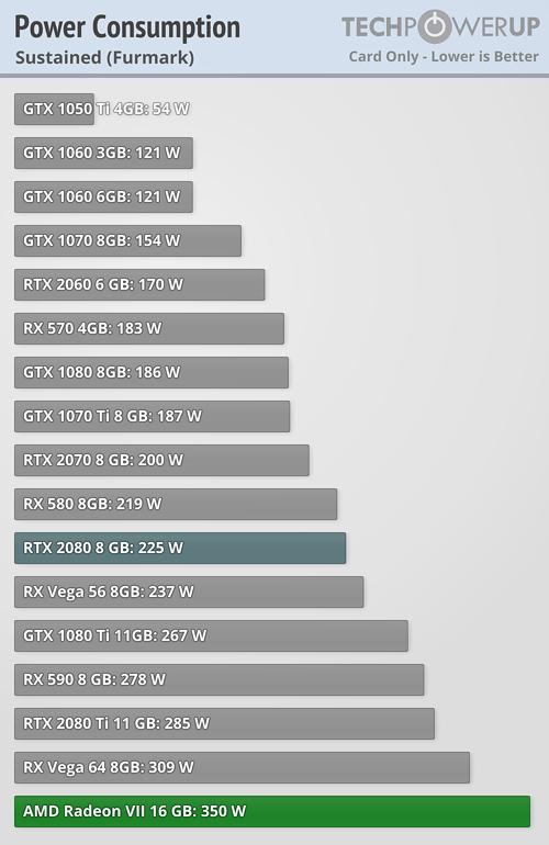 AMD Radeon VII Consumo 1 4