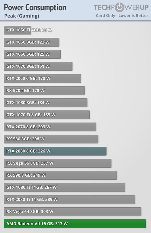AMD Radeon VII Consumo 5