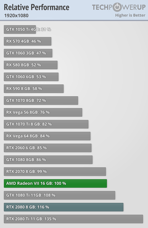 AMD Radeon VII 1080p