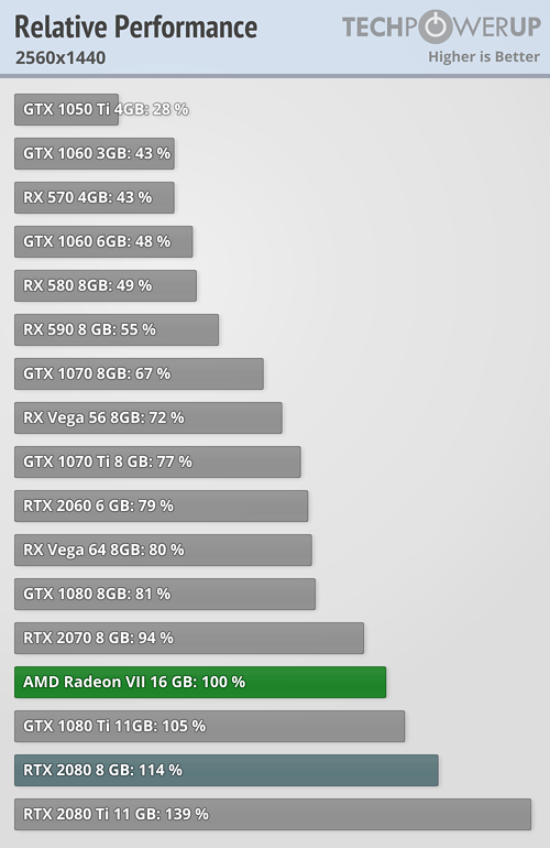 AMD Radeon VII 1440p