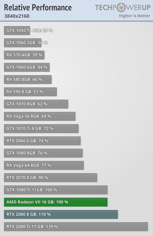 AMD Radeon VII 2160p 4K
