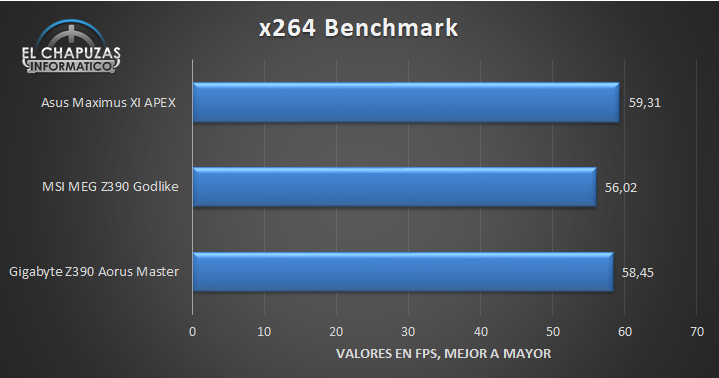 Asus ROG Maximus XI APEX Benchmarks 4 32