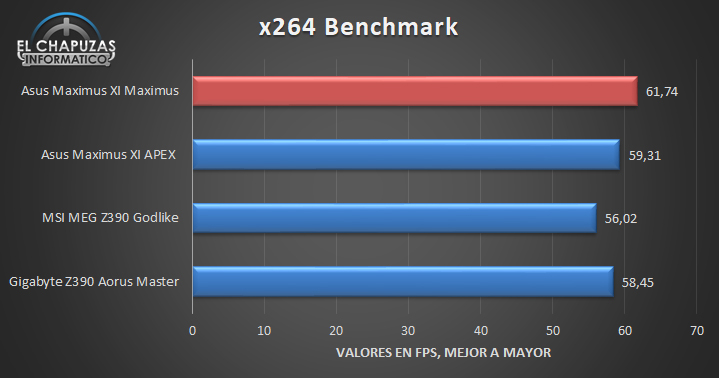 Asus ROG Maximus XI Extreme Benchmarks 4 31