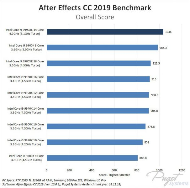 Core i9 9990XE vs Core i9 9980XE Benchmark 2 606x600 2