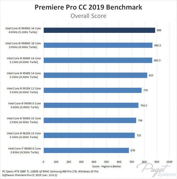 Core i9 9990XE vs Core i9 9980XE Benchmark 3 592x600 3