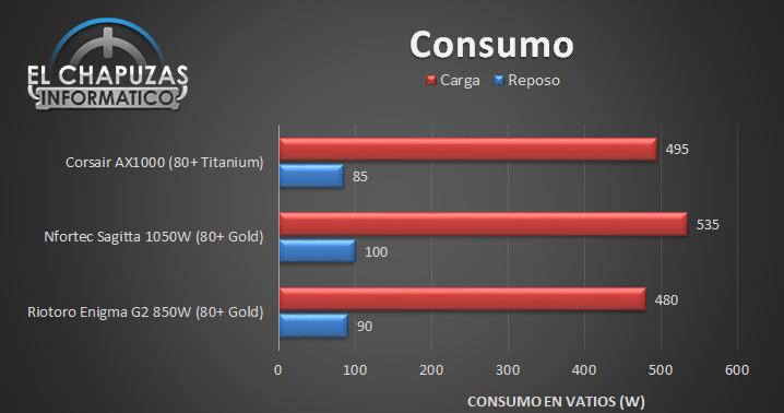 Corsair AX1000 - Consumo