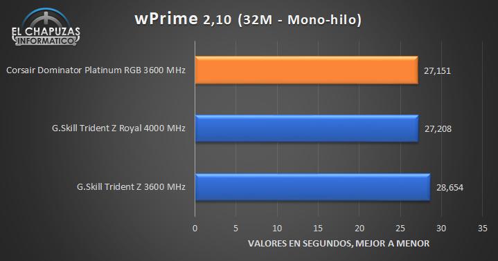 Corsair Dominator Platinum RGB Tests 4 21