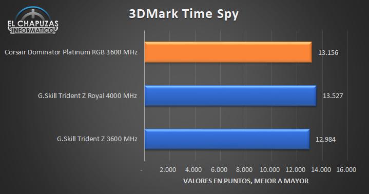 Corsair Dominator Platinum RGB Tests 8 25