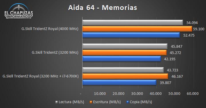 G.Skill TridentZ Royal 4000 MHz Pruebas 01 14