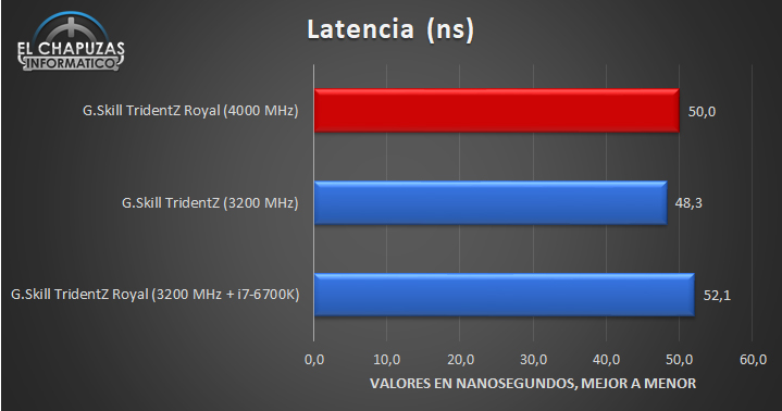 G.Skill TridentZ Royal 4000 MHz Pruebas 02 15