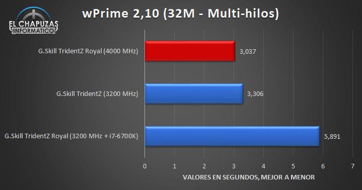 G.Skill TridentZ Royal 4000 MHz Pruebas 05 18